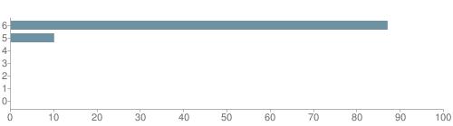 Chart?cht=bhs&chs=500x140&chbh=10&chco=6f92a3&chxt=x,y&chd=t:87,10,0,0,0,0,0&chm=t+87%,333333,0,0,10|t+10%,333333,0,1,10|t+0%,333333,0,2,10|t+0%,333333,0,3,10|t+0%,333333,0,4,10|t+0%,333333,0,5,10|t+0%,333333,0,6,10&chxl=1:|other|indian|hawaiian|asian|hispanic|black|white